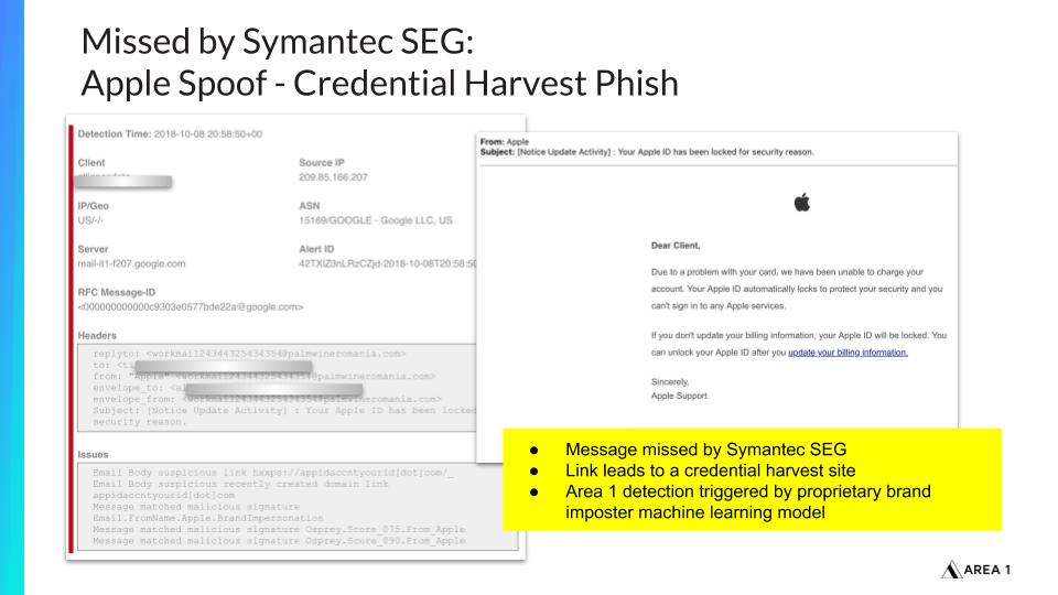 Missed by Symantec