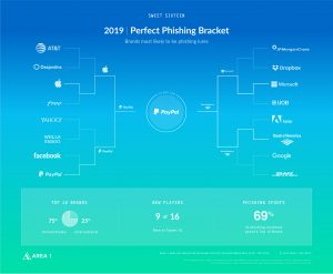 March Madness Phishing Bracket